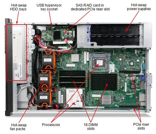 IBM x3650M3 7945X2A