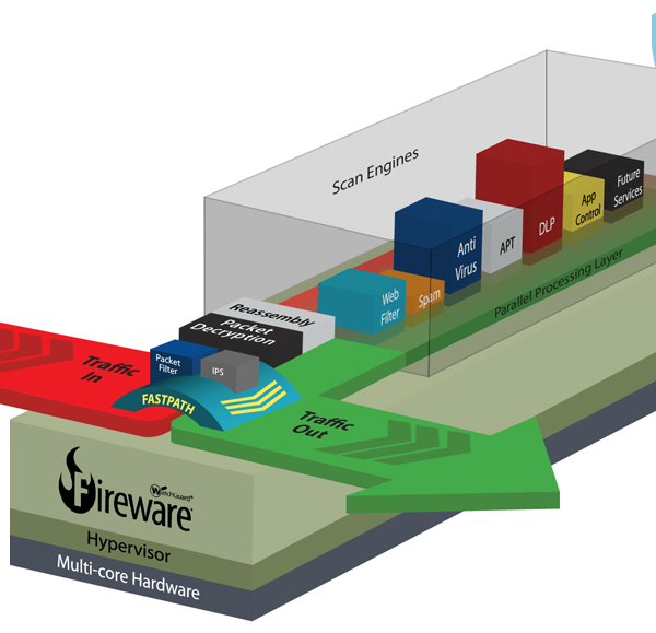 WatchGuard Fireware OS 01